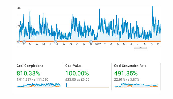 CRO Goal Conversion Rate in Google Analytics